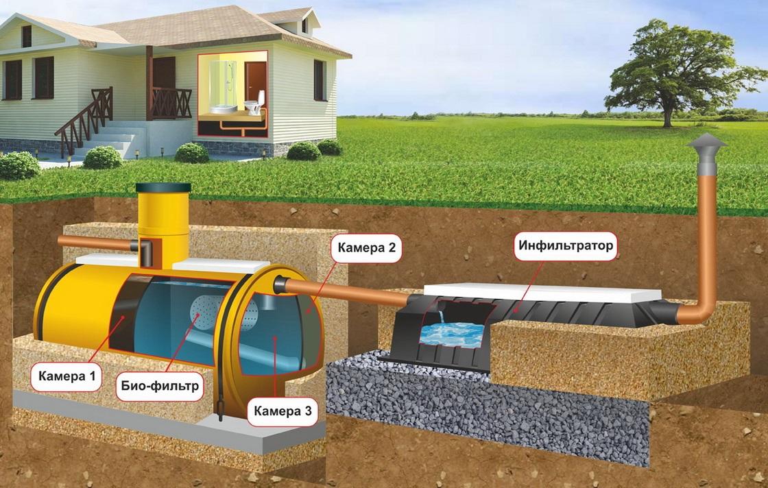 Канализации для загородного дома